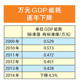 gdp累计_年度经济任务