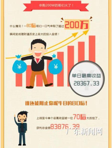 腾讯理财通指数基金大数据公布 有人日赚三万