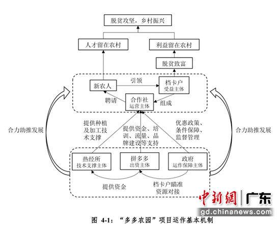 △报告指出,通过与地区政府签订战略合作协议的方式,拼多多在云南地区图片
